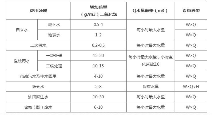 各类水处理二氧化氯消耗量(mg/L)参考值